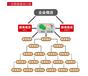 宜宾开发微信三级分销系统条件是什么?