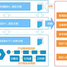 深圳企业管理软件,研发项目管理软件排名