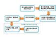 迁西迁安<电子化学品>可行性报告评估单位