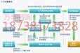 大庆工业余热供热工程项目申请报告编写