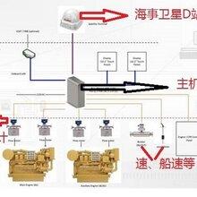 船舶燃油监控系统图片