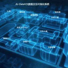 AJ-DataV大數據可視化電子商務解決方案圖片