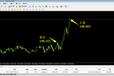 外汇交易软件靠谱吗黄金每天盈利30点外汇初级怎么做