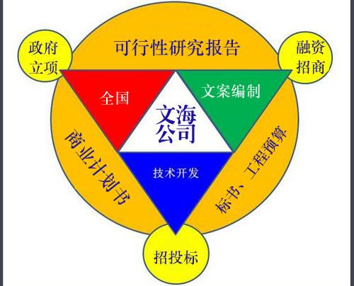 武汉代写旅游开发建设项目批地申请书申报速度快