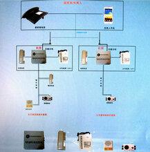 品牌电梯无线对讲,电梯无线对讲厂家,电梯无线五方对讲GSM