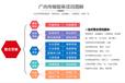 湖南株洲網絡推廣外包服務包含哪些