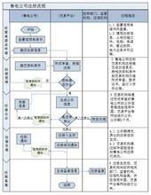注册售电公司准入条件和申报材料