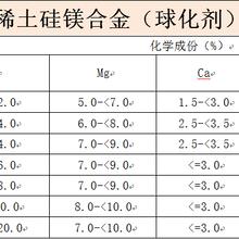 优质球化剂3-8安阳厂家直销