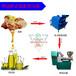 全自动炒货机器炒货机厂家多功能炒货机不锈钢炒货机