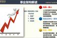 新智谷100+招商模式