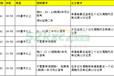 惠州报考大车学费一万可增驾客车公交车牵引车A牌B牌