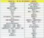 建筑行业资质代办找广州建龙企业