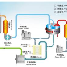 塑料除湿干燥机,注塑专用除湿干燥机,三机一体除湿干燥机