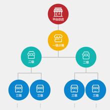 浙江直销软件开发的几种形式