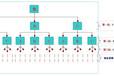 三三复制分红奖励-淄博直销系统开发