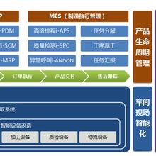 淘金智慧工厂信息化/企业管理系统/MES/ERP/CRM/SCM/PDM/系统定制图片