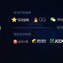 腾讯QQ广告投放推广代理商电话多少?图片