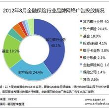 上海贷款金融类广告推广联系电话多少?图片