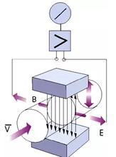 电磁流量计YXK-DBH950AC
