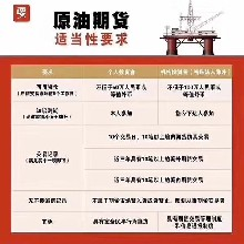 唐山申万期货公司原油期货开户要求条件炒期货账户办理流程