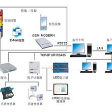 自動多點潔凈環境監測系統圖片