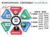 在西安传统行业转型是整个行业发展的趋势
