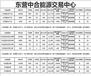 苏州中合能源9000号火爆招商