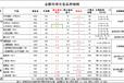 金殿环球股指期货产品参数及操作方法介绍