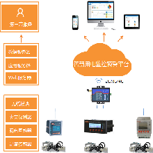 安科瑞智慧用电安全隐患监管服务运维系统AcrelCloud-6000