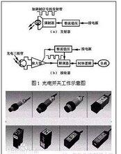 光電開關GDK-A216X5