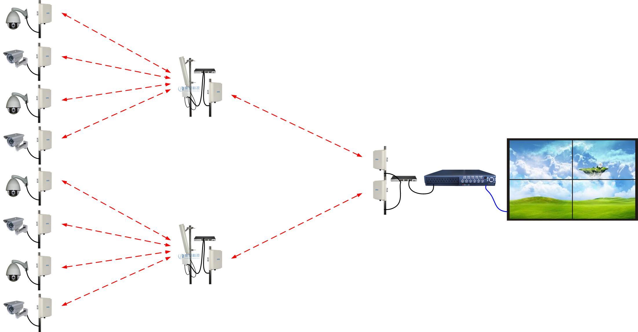 无线传输监控报价 厂家