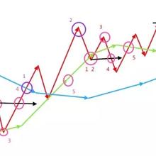 期货交易如何利用N字形态判断是否加仓