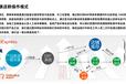 跨境電商亞馬遜無貨源模式ERP系統開發OEM
