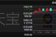深圳乐天宝微盘招商,安全稳定的理财产品大平台等着你