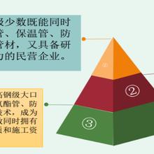 833362海通发展这个项目怎么样?有哪些优势?首都北京图片