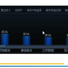839182森锐科技这个项目怎么样?有哪些优势?首都北京图片