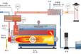 新疆天燃氣鍋爐低氮改造公司,NOx小于50mg