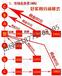 广州E网购商城分红分销系统源码定制