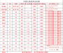 中泰国际期货