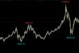 股市永远是向上的,招代理,直接客户给优惠原油期货上市了,股指期货,原油吧,股指吧