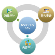 网腾安全审计系统实时报警响应,全面记录网络事件