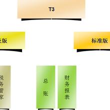 用友软件t3版本产品介绍及报价