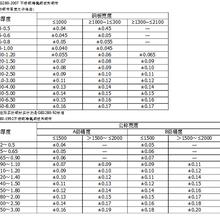 不锈钢板厚度国标偏差/不锈钢薄板厚度标准/国标GB4237-2007图片