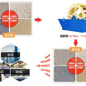 小型轮式洗砂机生产厂家