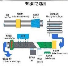 呼和浩特涂塑钢管厂家(生产公司)-$介绍图片