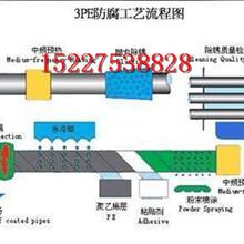 山西埋地3pe防腐螺旋鋼管生產廠家$保溫推薦圖片