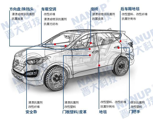 汽车抗菌的未来趋势_塑料抗菌剂