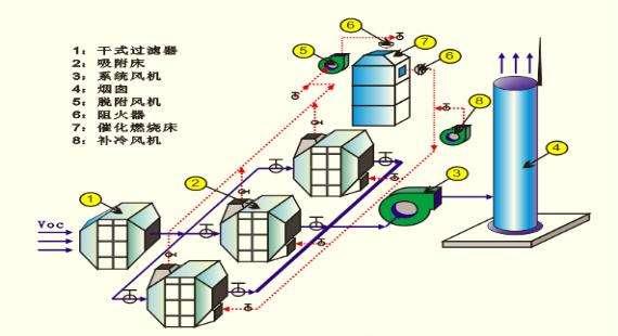 废气排放处理设备,催化燃烧,光催化设备