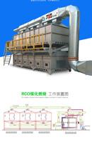 太原家具厂喷漆房蓄热式催化燃烧设备废气治理厂家直销嘉特纬德图片