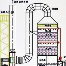 废气处理催化燃烧设备适用范围图片
